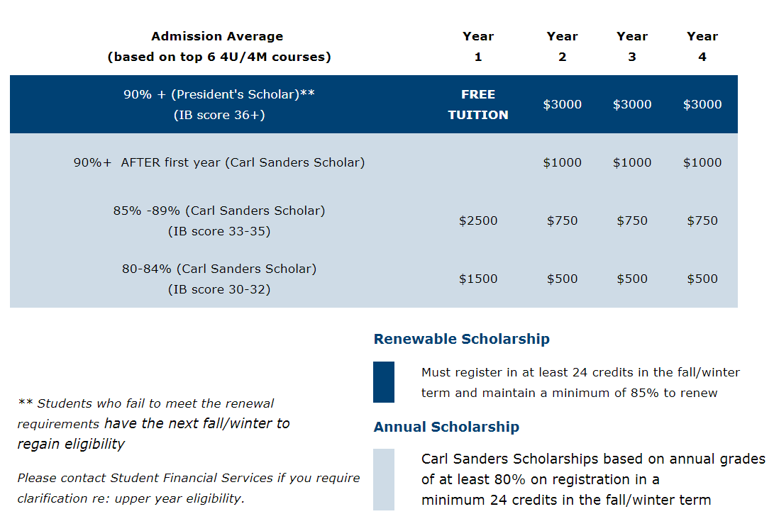 Entrance Scholarships Chart