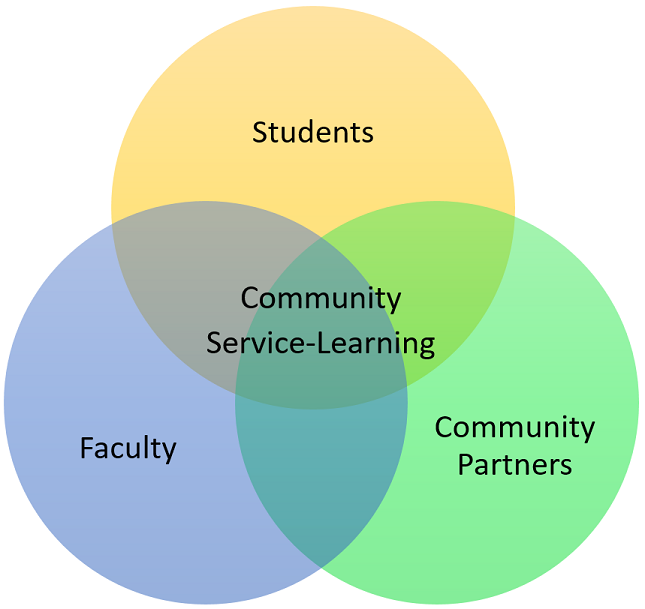 Community Service-Learning Reciprocal Relationships Diagram