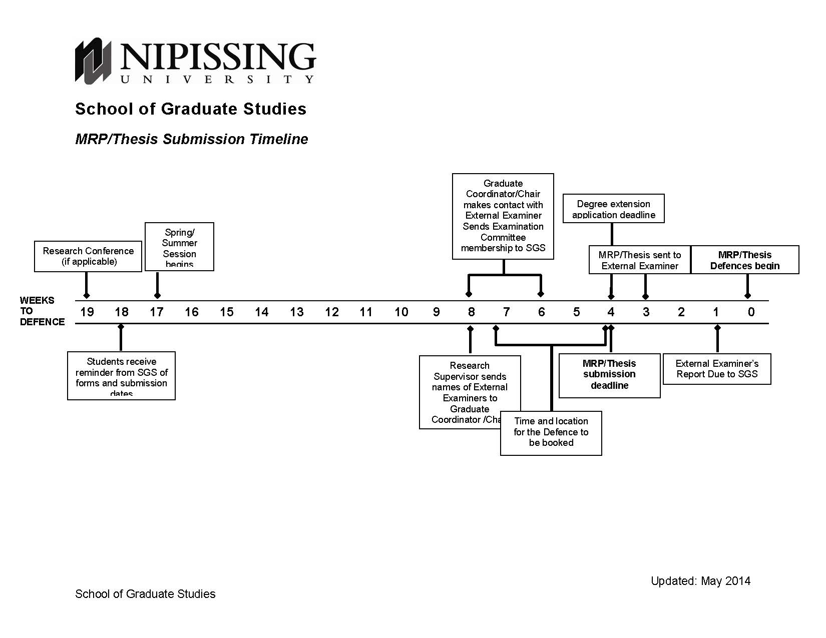 MRP Thesis Timeline