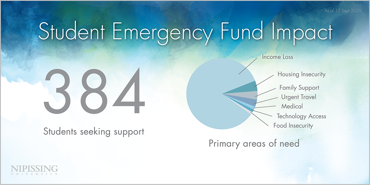 Student Emergency Fund Impact