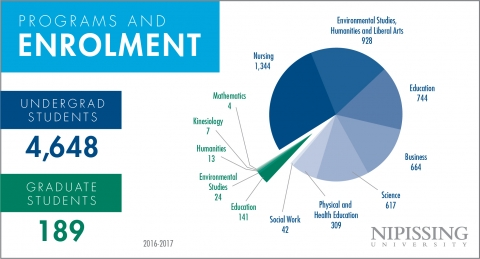 Economic Infographic 3x2 Enrolment
