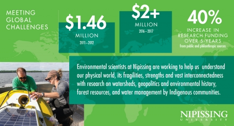 Economic Infographic 3x2 environmental research