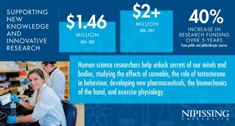 Economic Infographic 3x2 human science research