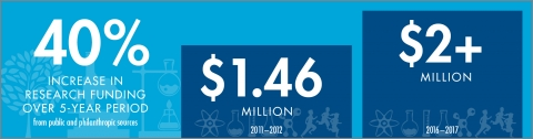 Economic infographic 3x1 research funding