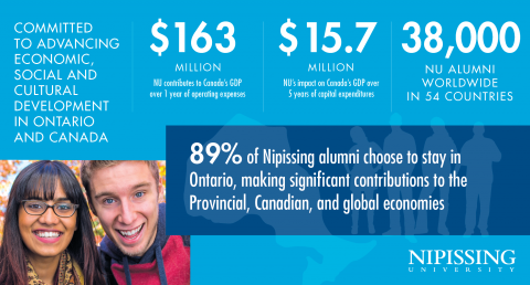 Economic Infographic 3x2 89% Alumni stay in Ontario