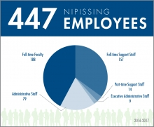 Economic infographic 2x2 Nipissing employees
