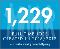 1,229 full-time jobs
