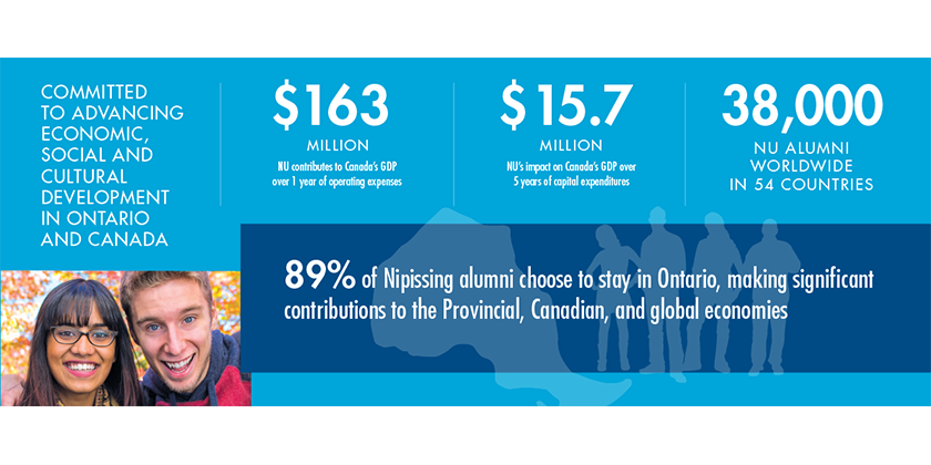 Infographic - Nipissing University is committed to advancing economic, social and cultural development in Ontario and Canada