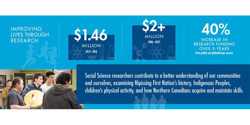 Infographic - Improving lives through research